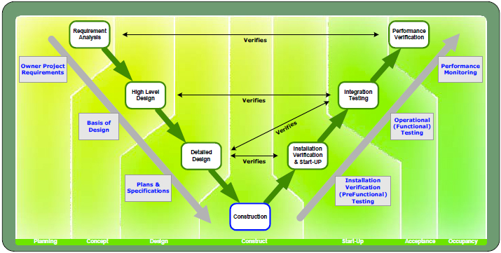 Commissioning 'V'-Model