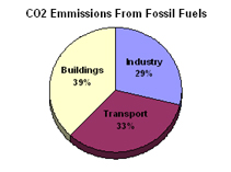 Energy Information Administration (2006). Emissions of Greenhouse Gases in the United States.